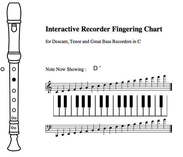 Resource List Guitar Recorder And More